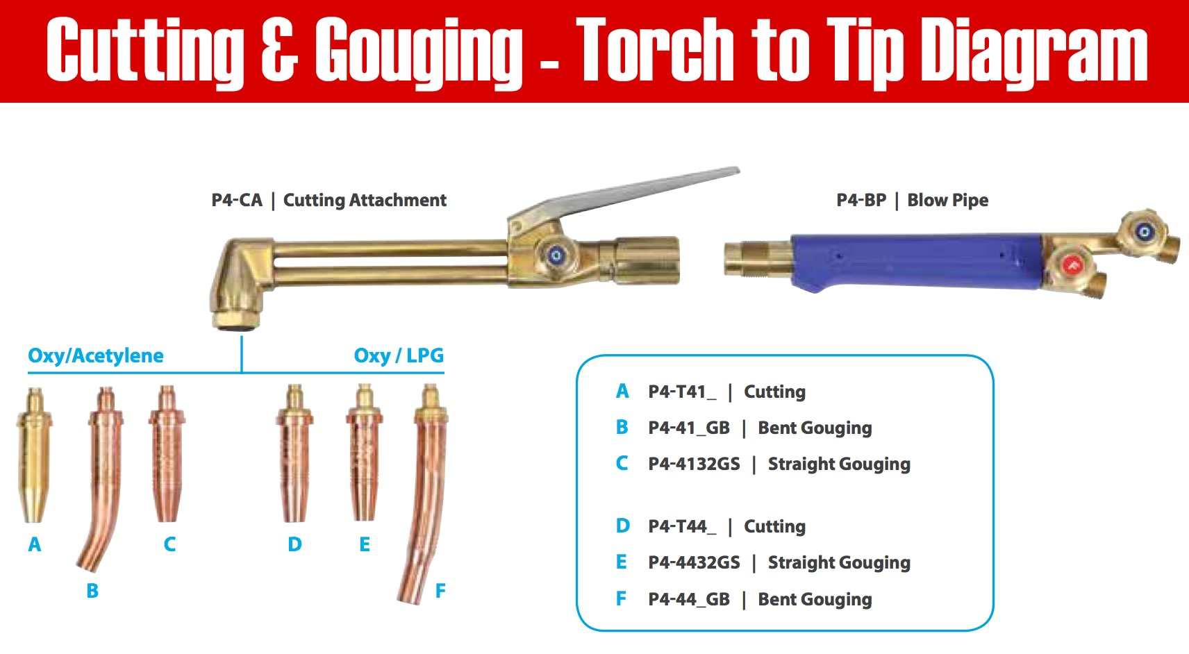 Oxy Acetylene Welding Equipment Diagram Wiring Library Lpg Torch To Tip Cutting Steel With
